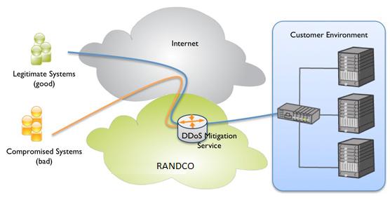 Principe de protection des sites web clients via notre technologie hébergée dans le cloud