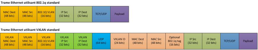 VXLAN : des VLANs dynamiques et routables pour les clouds
