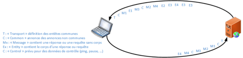 Trame HTTPbis