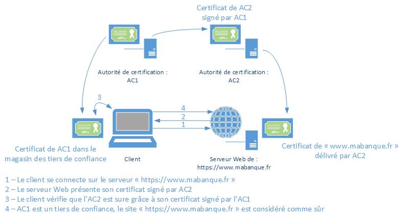 "Chaine de certification ""standard"""