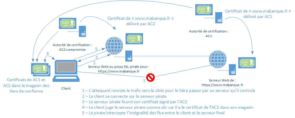 Site sous attaque de type Interception HTTPS