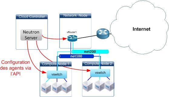 Infrastructure OpenStack