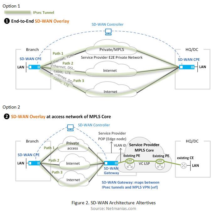 En haut, l'Entreprise aiguille elle-même ses flux suivant ses liens Opérateurs. En bas, c'est l'Opérateur, Service Provider, qui fournit des POP de raccordement par grappe de site (ou par ex. par plaques continentales)