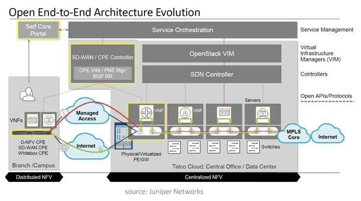 Ce schéma met bien en évidence les NFV, même si elles sont localisées de façon centralisée, alors que la vision du SD-WAN est d'orchestrer globalement des fonctions distribuées localement