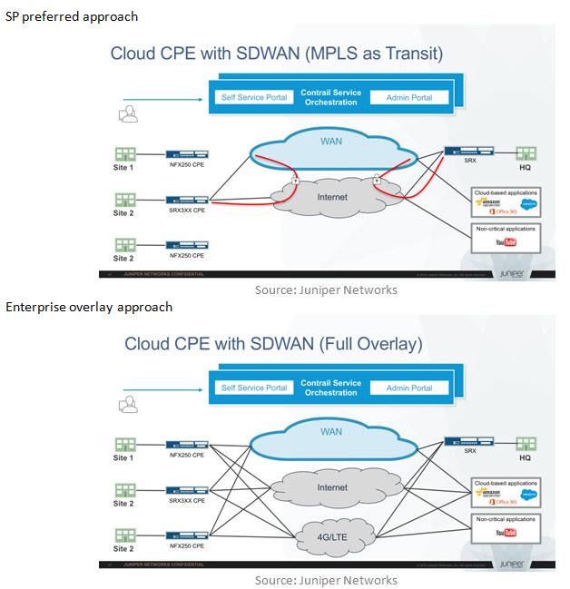 On peut considérer que le réseau hybride (en haut) est l'architecture simplifiée , celle du SD-WAN est plus complexe (en bas)